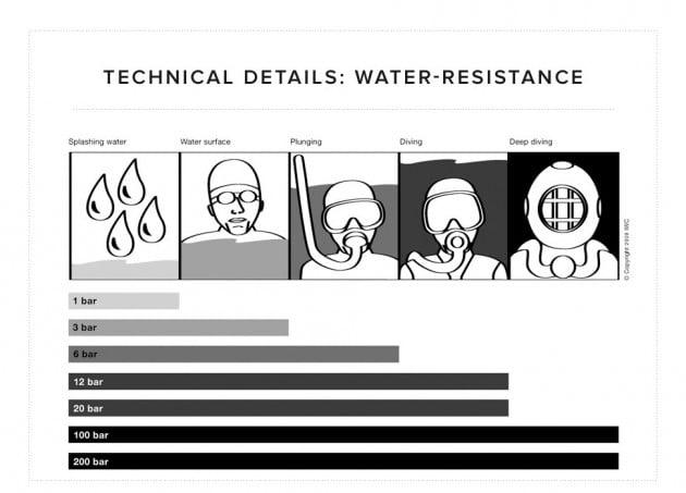 wodoszczelność według IWC