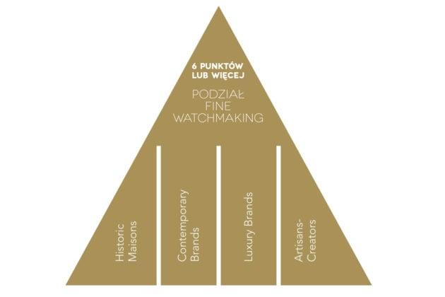 Piramida prestiżu marek zegarkowych wg FHH