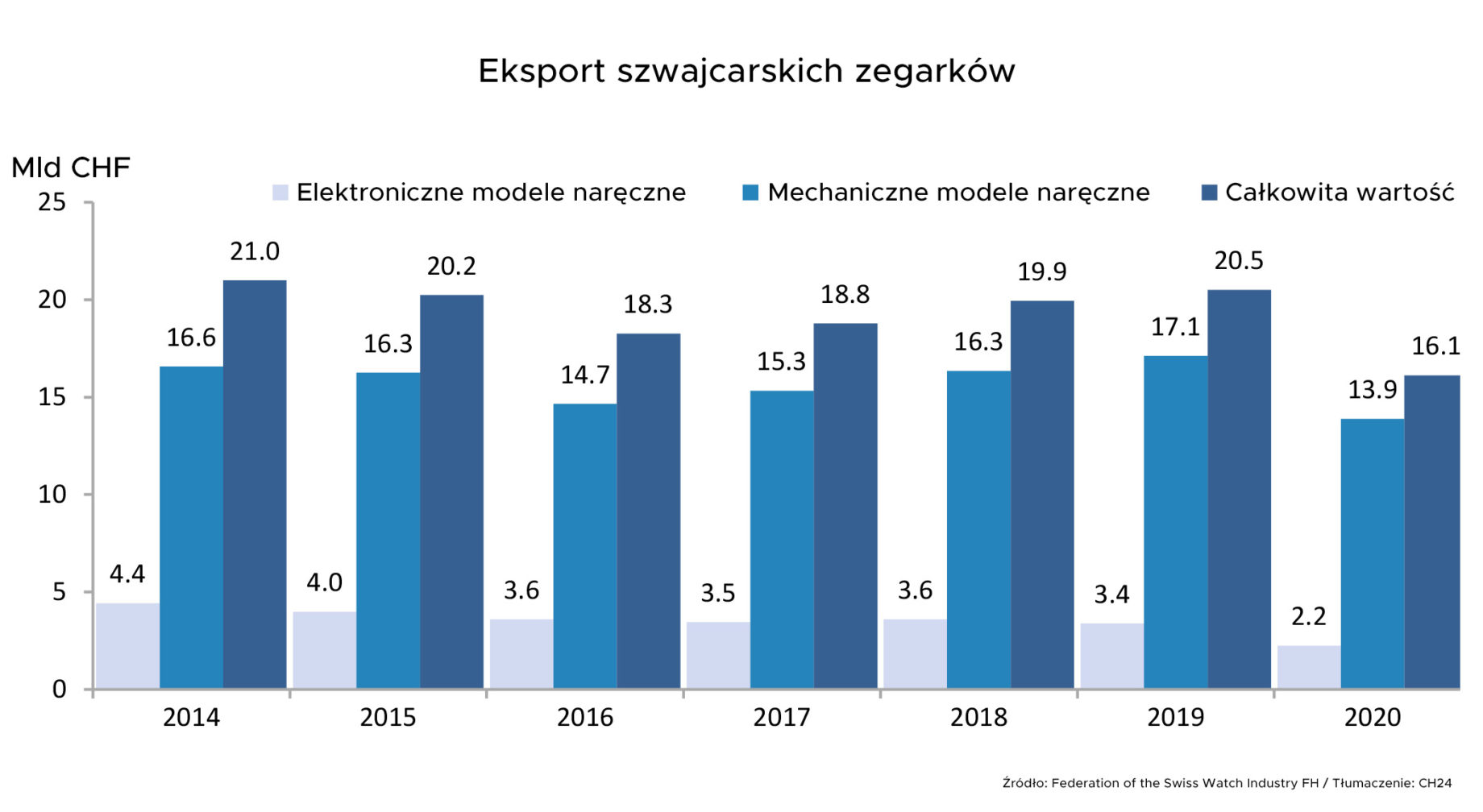 Eksport szwajcarskich zegarków w 2020 roku